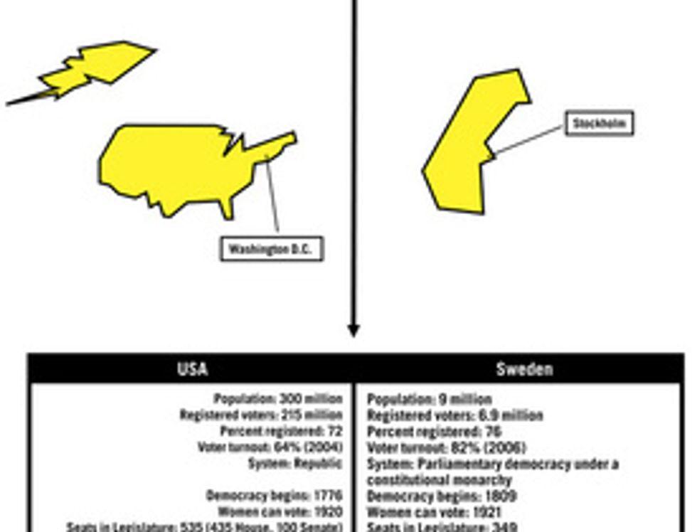 American vs. Swedish Democracy