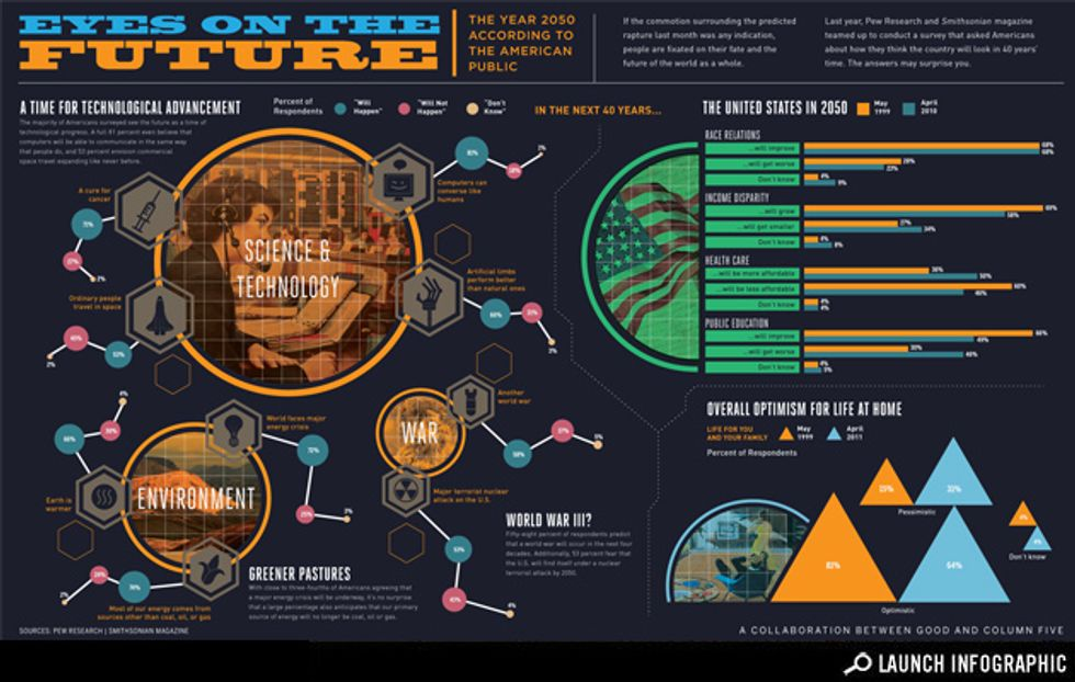 Infographic: Life in the Year 2050
