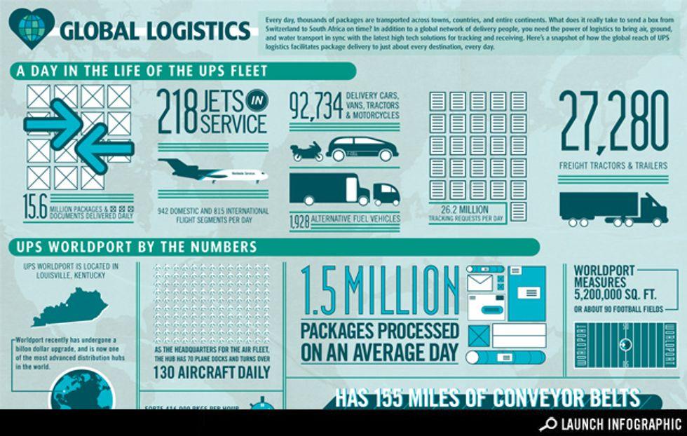 Sponsored Infographic: Global Logistics