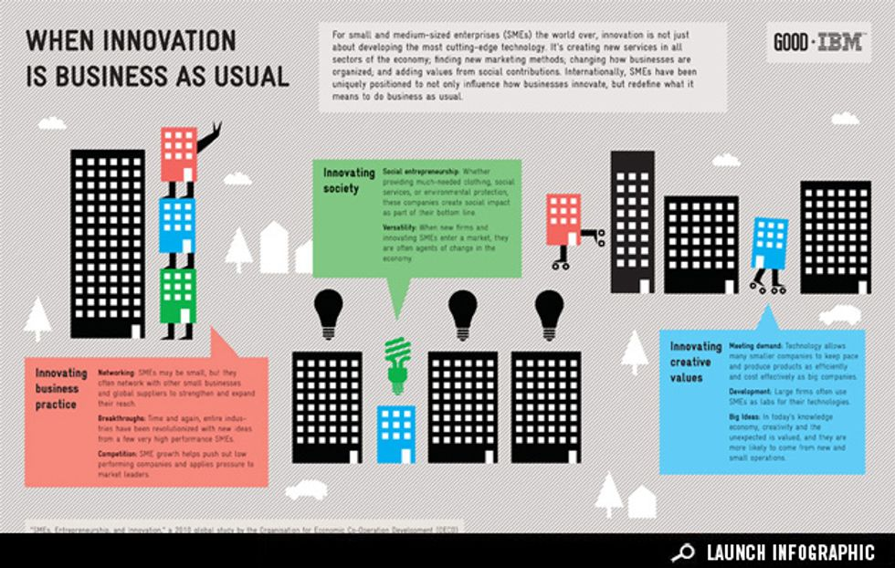 Infographic: How Small and Medium-Sized Businesses Fuel Innovation