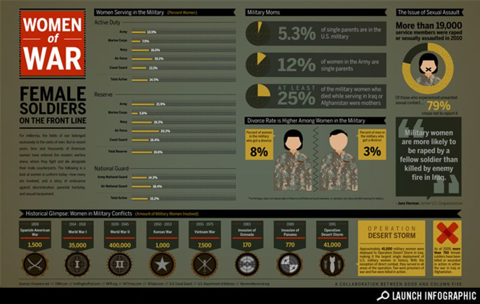 Infographic: Women of War