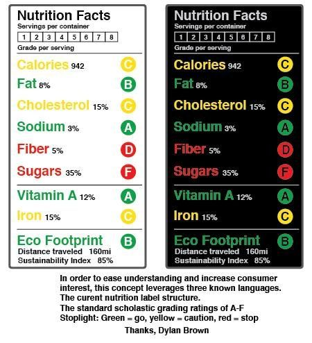 Winners! Redesign the Food Label The Best Nutrition Label
