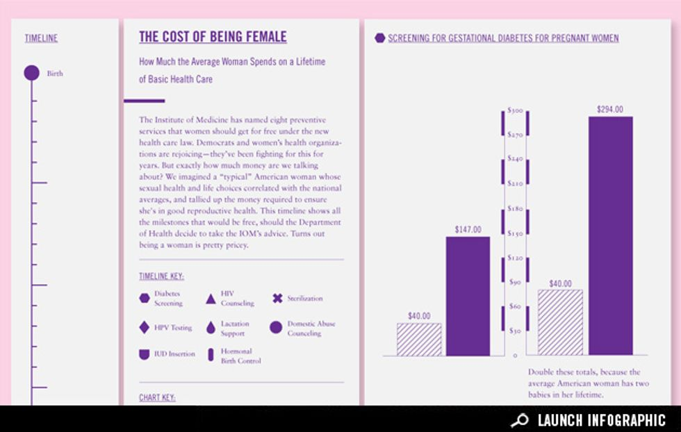 The Cost of Being Female: How Much the Average Woman Spends on a Lifetime of Basic Health Care