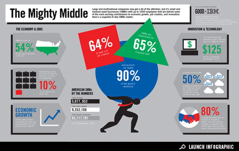 Infographic: How Small and Midsize Businesses Are Key to Growing the Economy