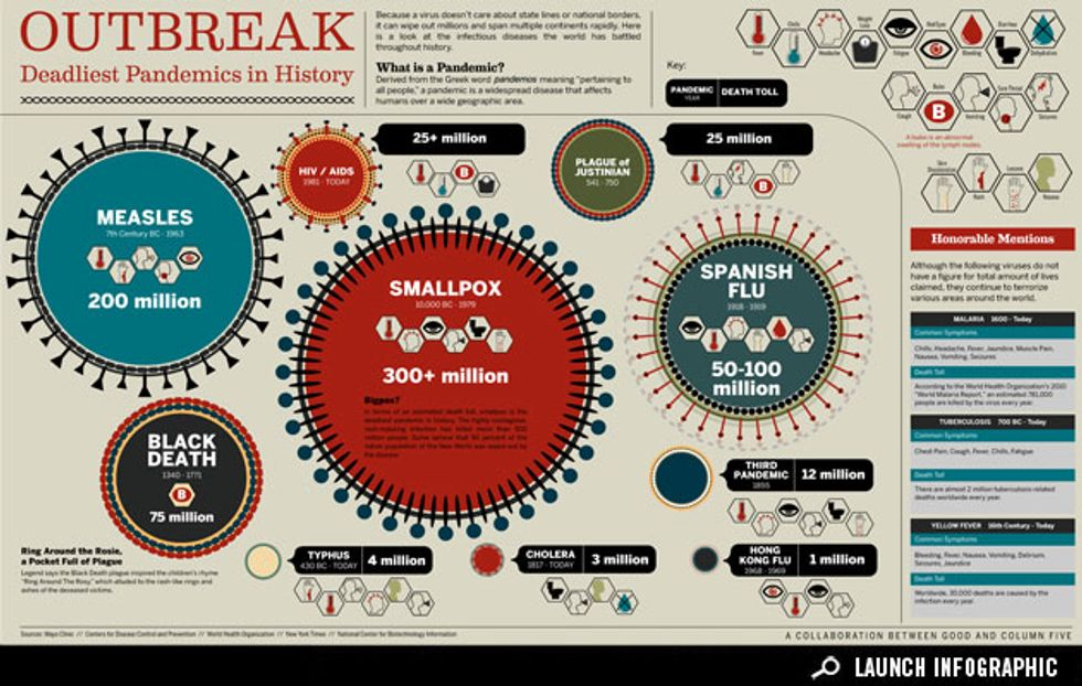 Infographic: The Deadliest Disease Outbreaks in History