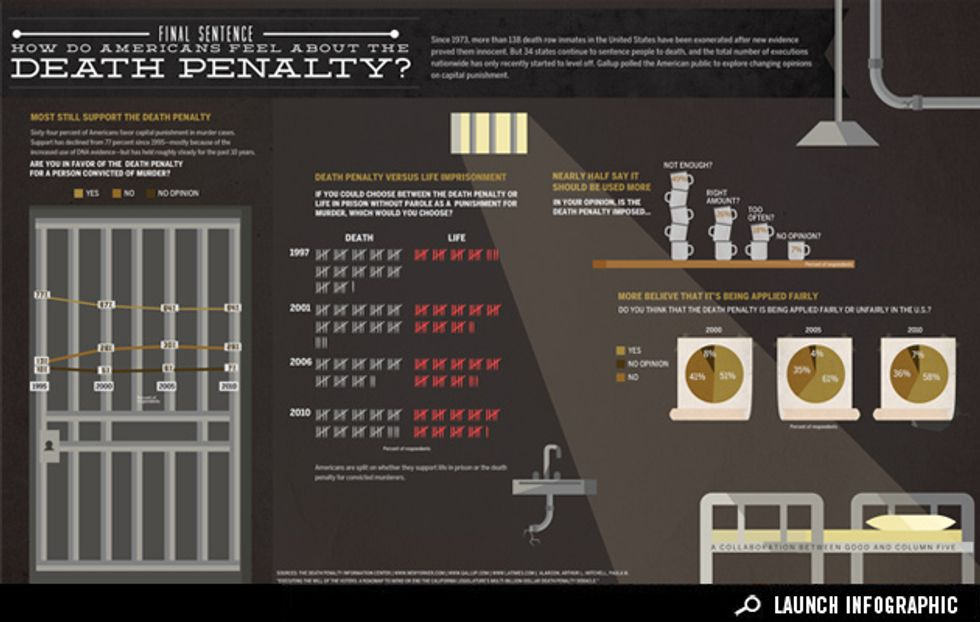Infographic: Changing Attitudes About the Death Penalty