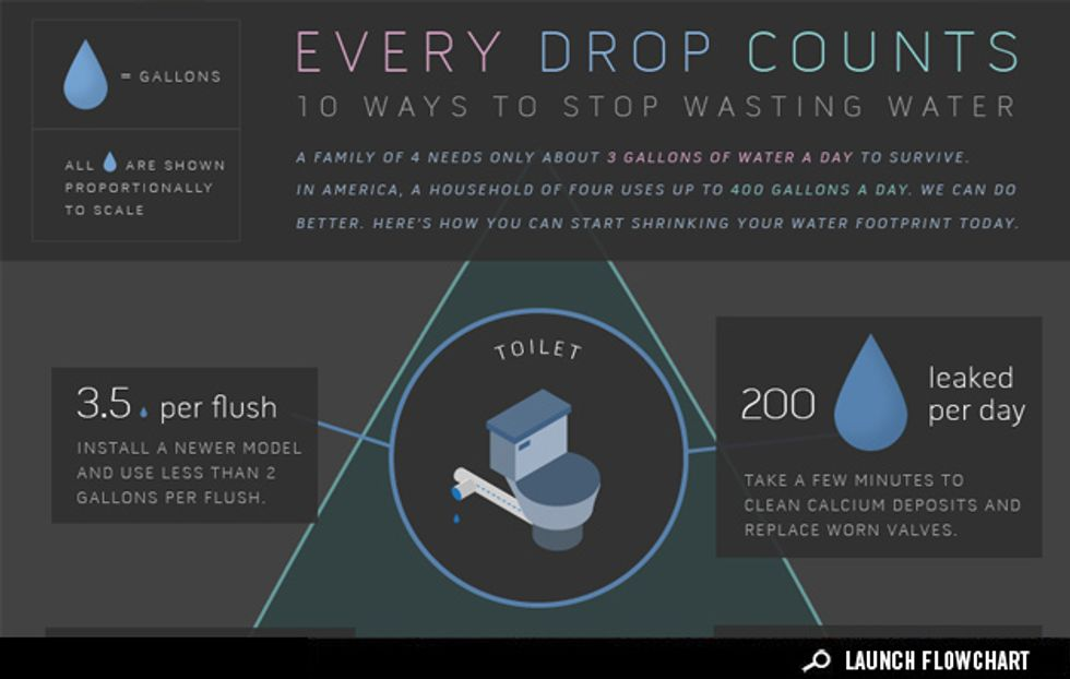 Infographic: 10 Ways to Stop Wasting Water
