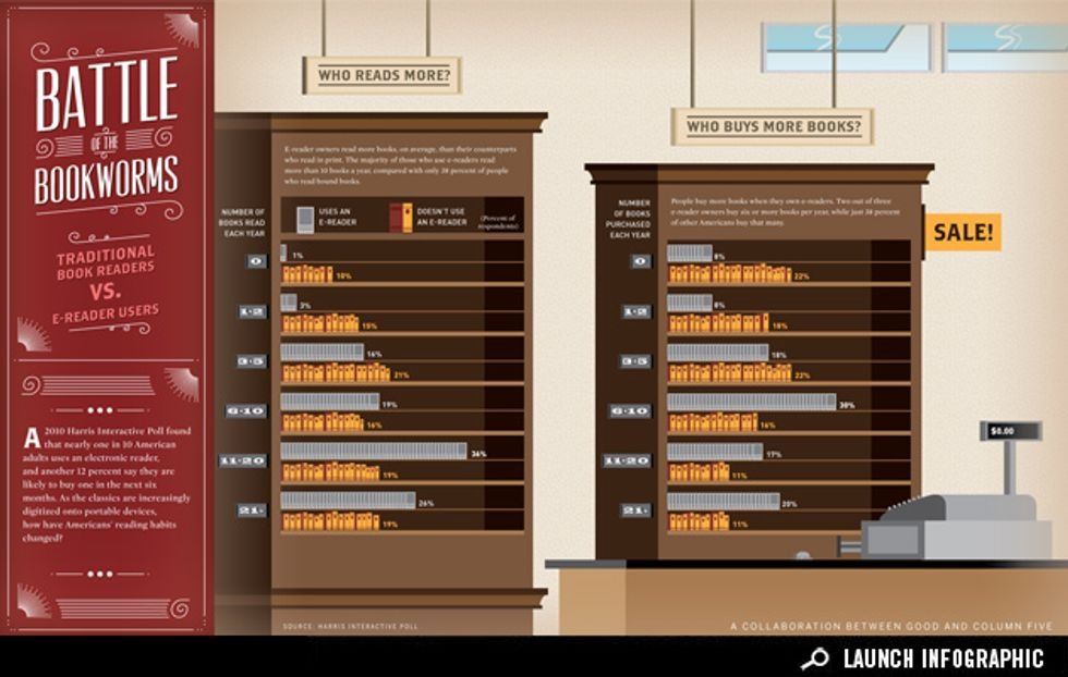 Infographic: The Rise of E-Readers