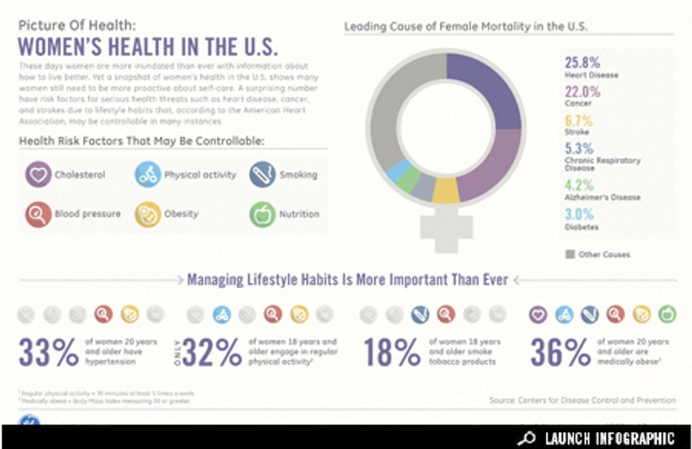 Infographic: A Picture of Women's Health