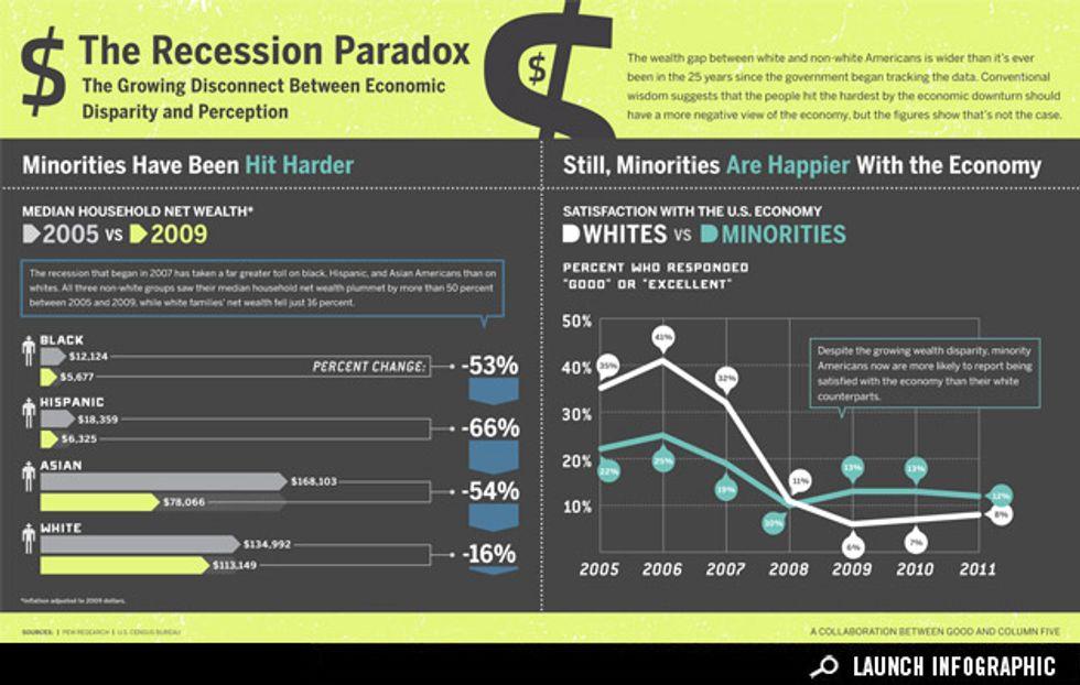Infographic: Economic Perception Versus Reality