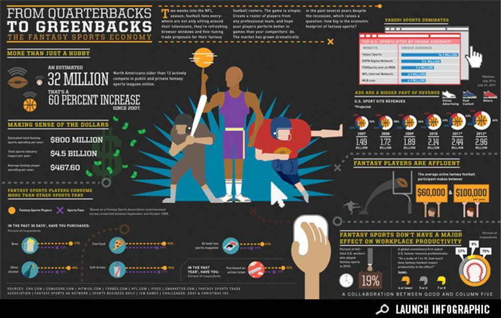 Infographic: The Fantasy Sports Economy