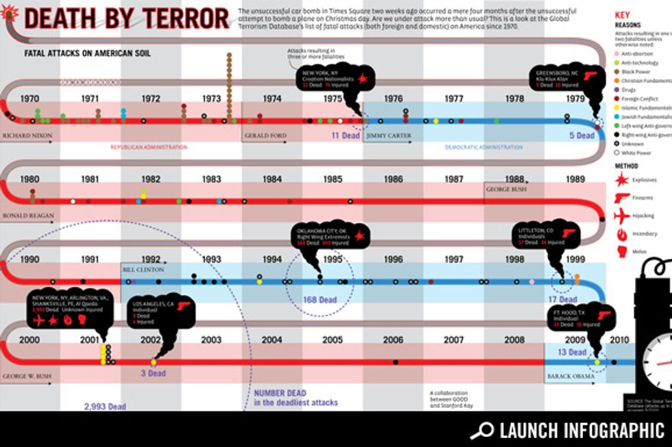 Transparency: A History of Deadly Terrorist Attacks