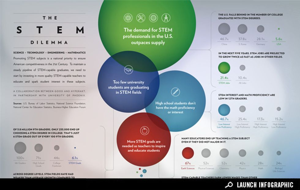 Infographic: Solving the STEM Dilemma