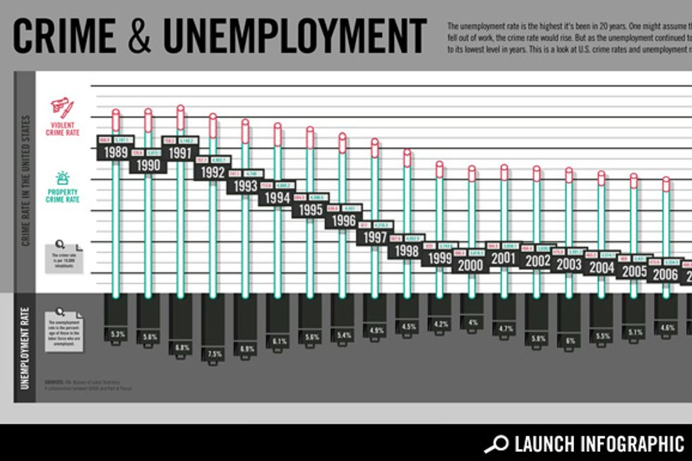 Transparency: Crime Rates and Unemployment Rates