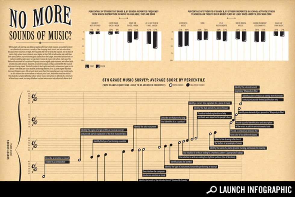 The Chalkboard: No More Sounds of Music?