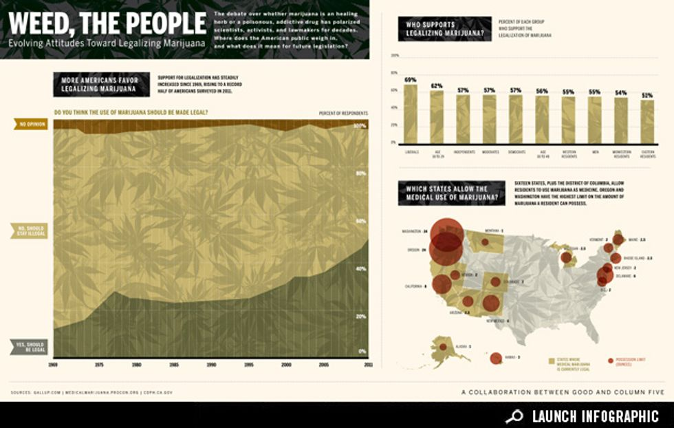 Infographic: Marijuana Goes Mainstream