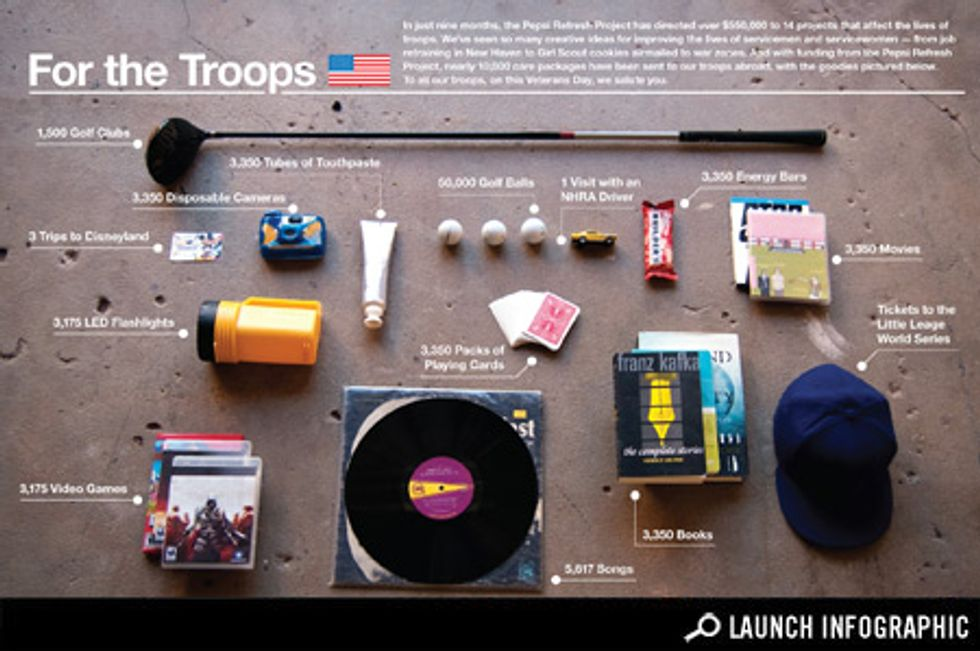 Infographic: For the Troops Infographic: Pepsi Refresh Project Supports Projects for Our Troops