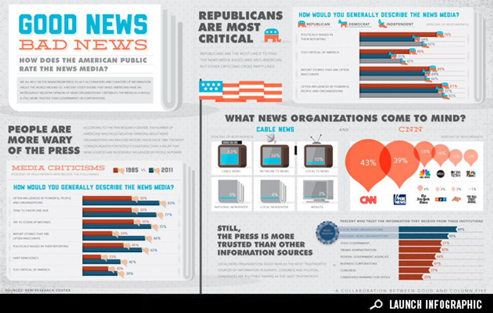 Infographic: Views on the News