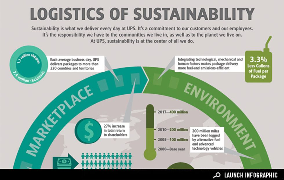 Sponsored Infographic: How Sustainability is Part of Every UPS Delivery
