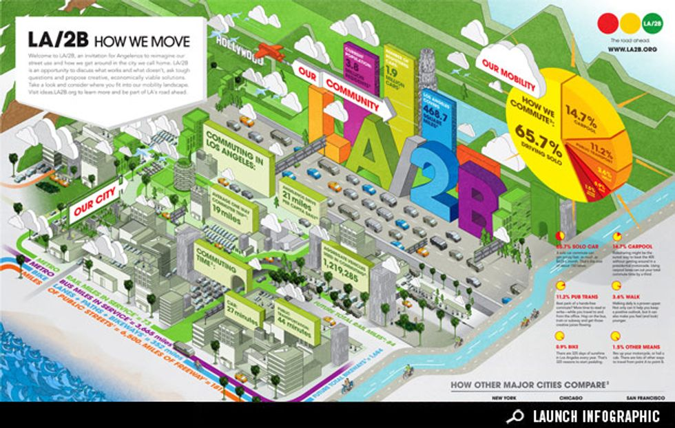 Infographic: How Does Los Angeles Move?