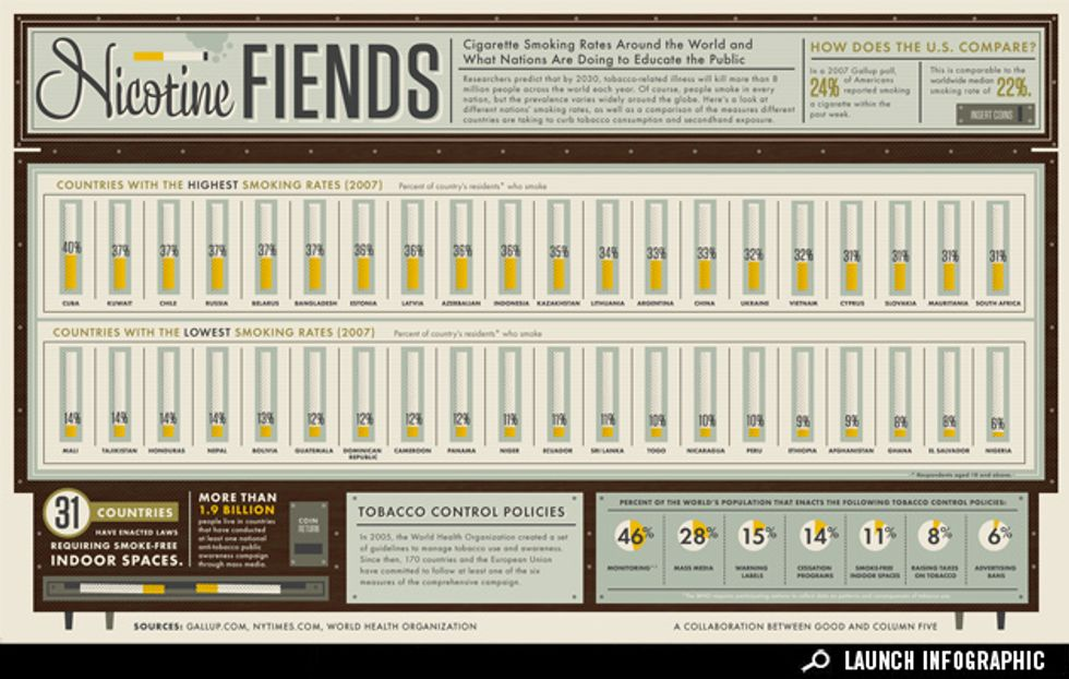 Infographic: Smoking Around the World
