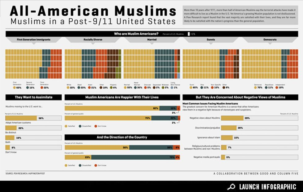 Infographic: The State of Muslim America