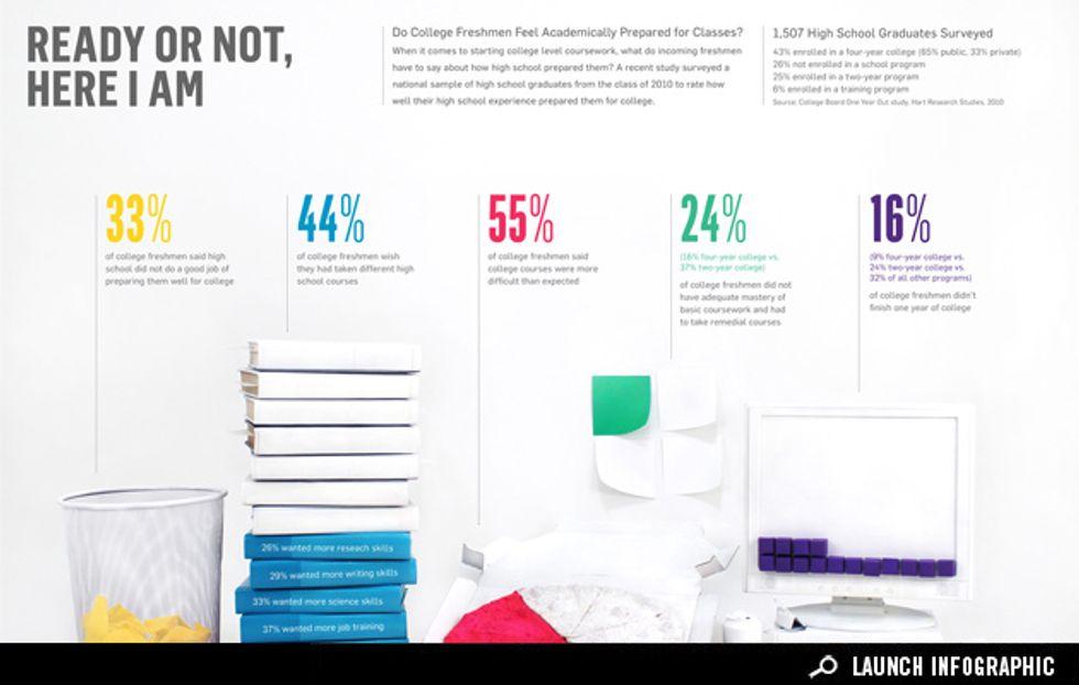 Infographic: Do College Freshmen Feel Academically Prepared for Classes?