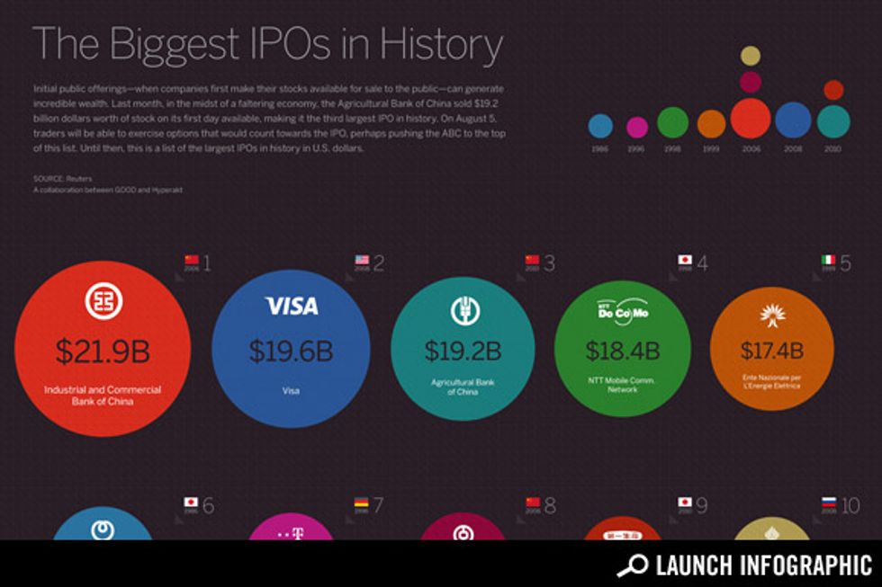 Transparency: The Largest IPOs in History