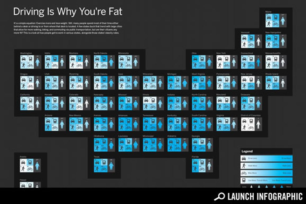 Transparency: Does Commuting By Car Make You Fat?