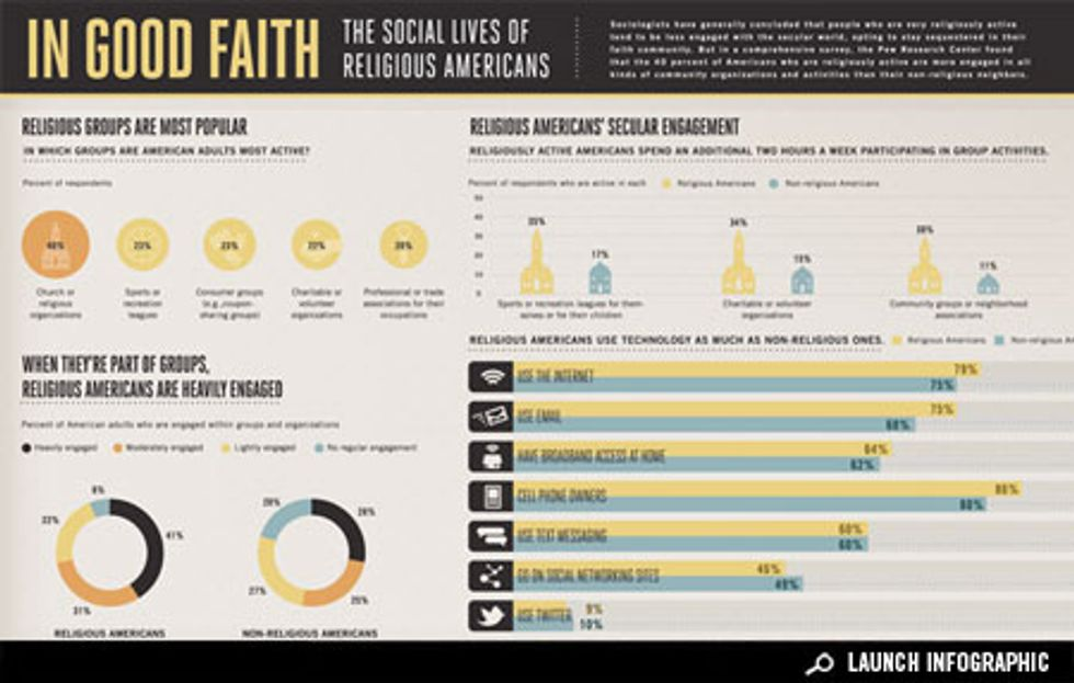 Infographic: Religious Americans in a Secular World