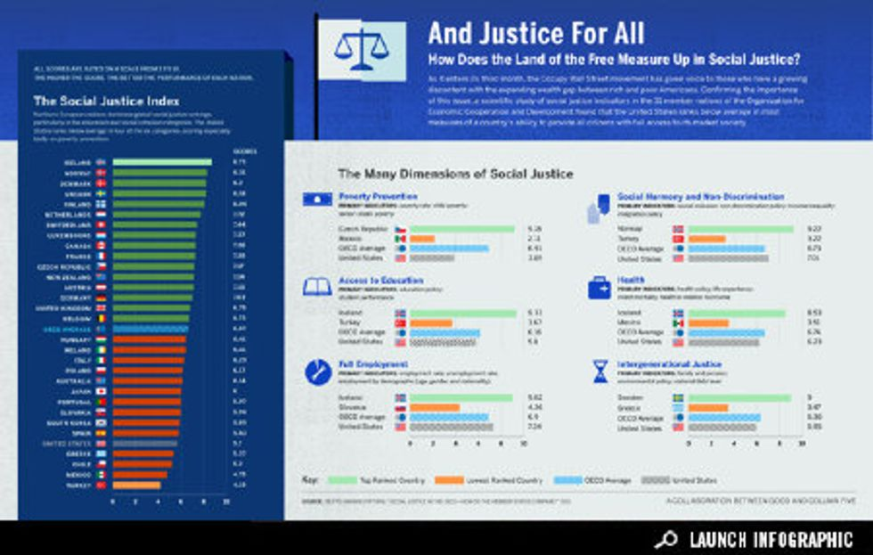 Infographic: And Justice For All