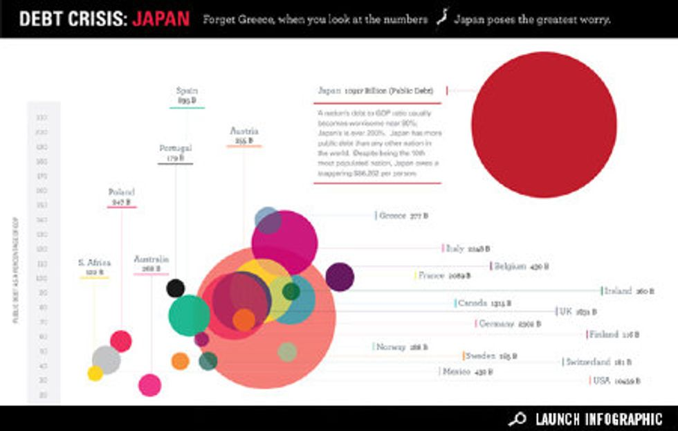 Infographic: Will Japan Face the Next Debt Crisis?