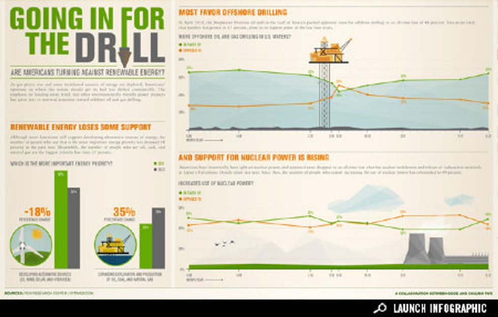Infographic: Drill, Baby, Drill