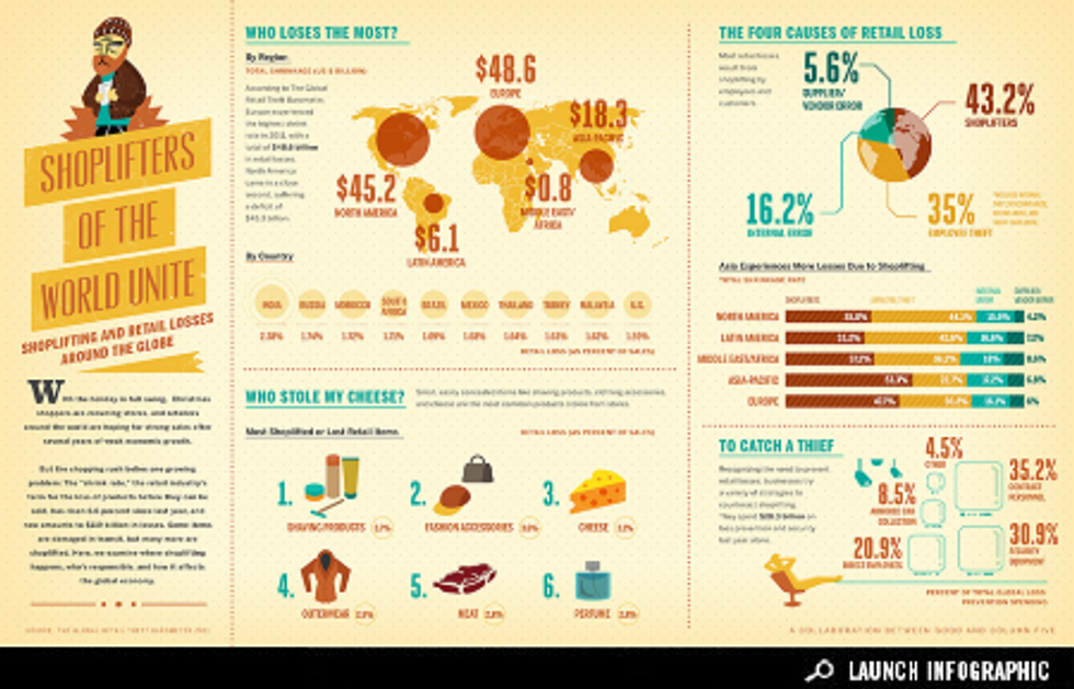 Infographic: Shoplifting Around the World