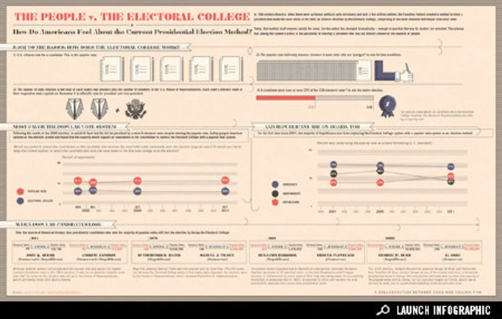Infographic: Americans Versus the Electoral College