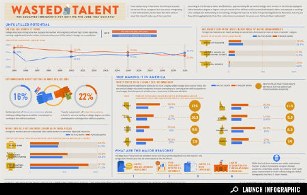 Infographic: Wasted Talent
