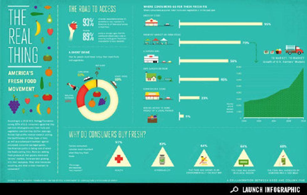 Infographic: America's Fresh Food Movement