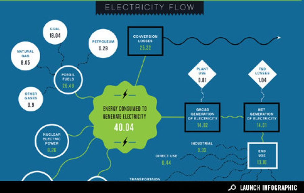Infographic: From Energy Production to Electricity Consumption