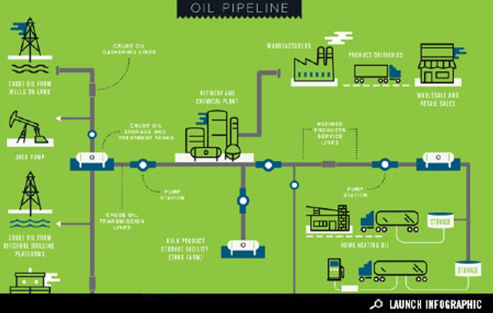Infographic: Mapping Our Oil Pipeline