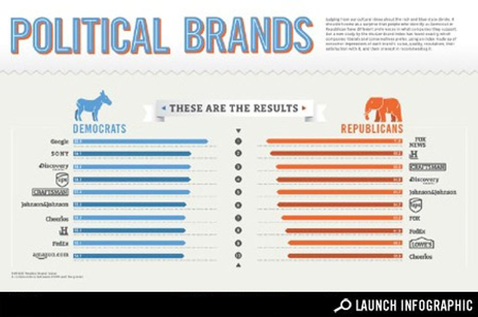 Transparency: What Brands Appeal to Which Party?