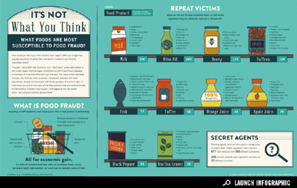 Infographic: What Foods are Most Susceptible to Food Fraud?