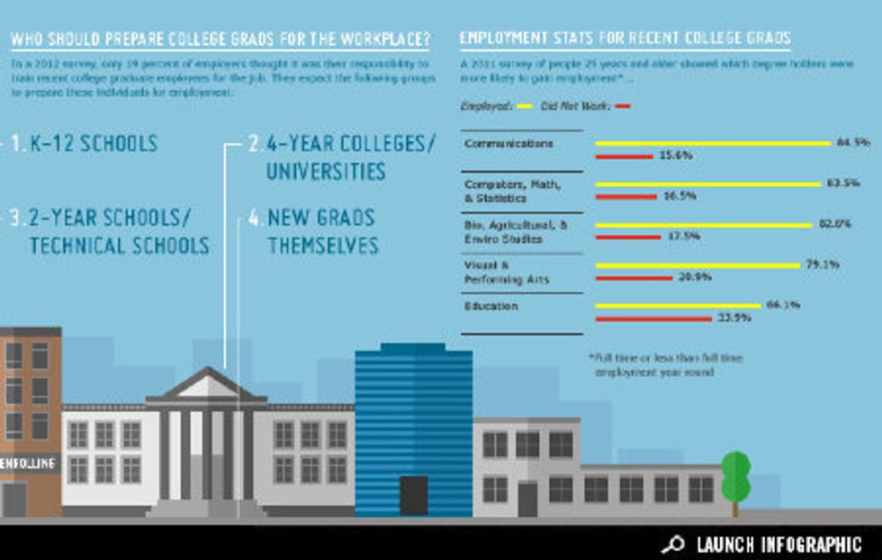 Infographic: Are College Grads Ready for The Workforce?