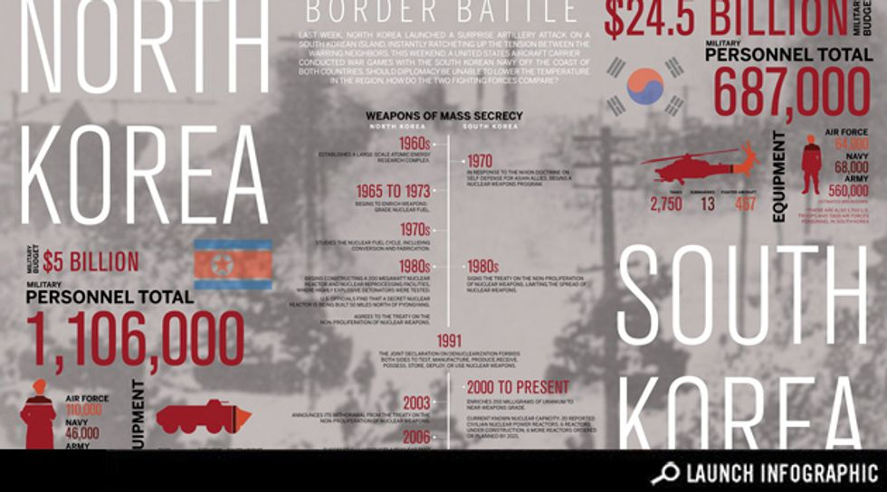 Transparency: Which Korea Has the Bigger Army?