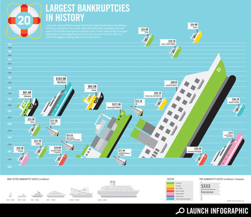 Transparency: The Largest Bankruptcies in History