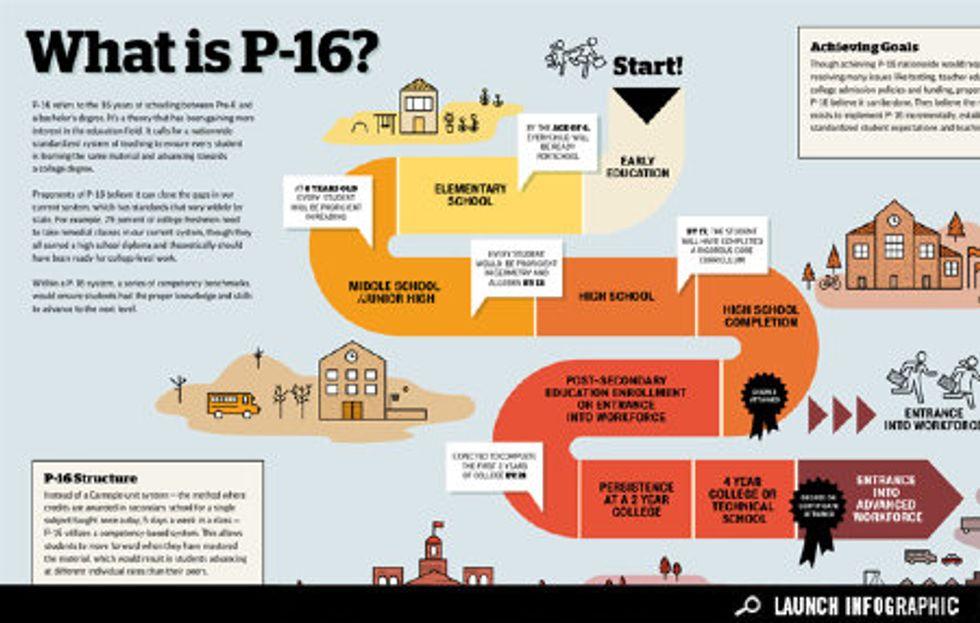 Infographic: Understanding P-16