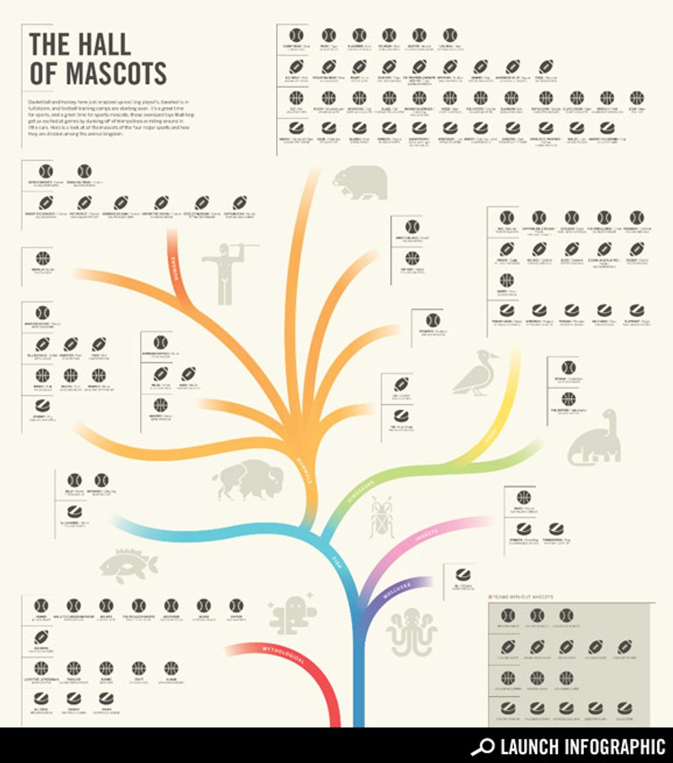 Transparency: The Tree of Sports Mascots