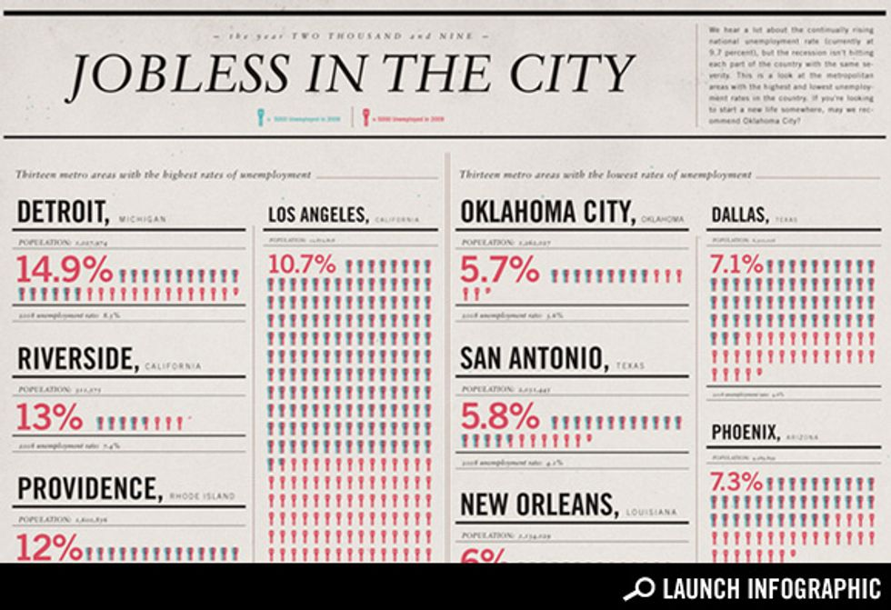 Transparency: The Best and Worst Cities to Look for Work