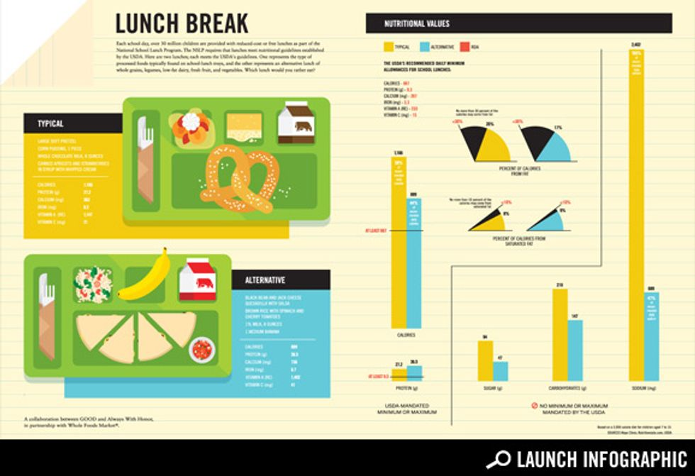 What's in a School Lunch?