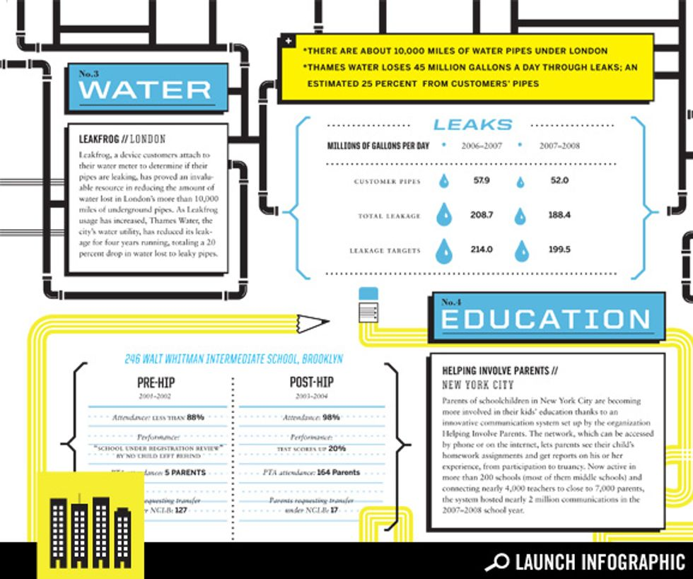 Rethinking Cities: Water and Education