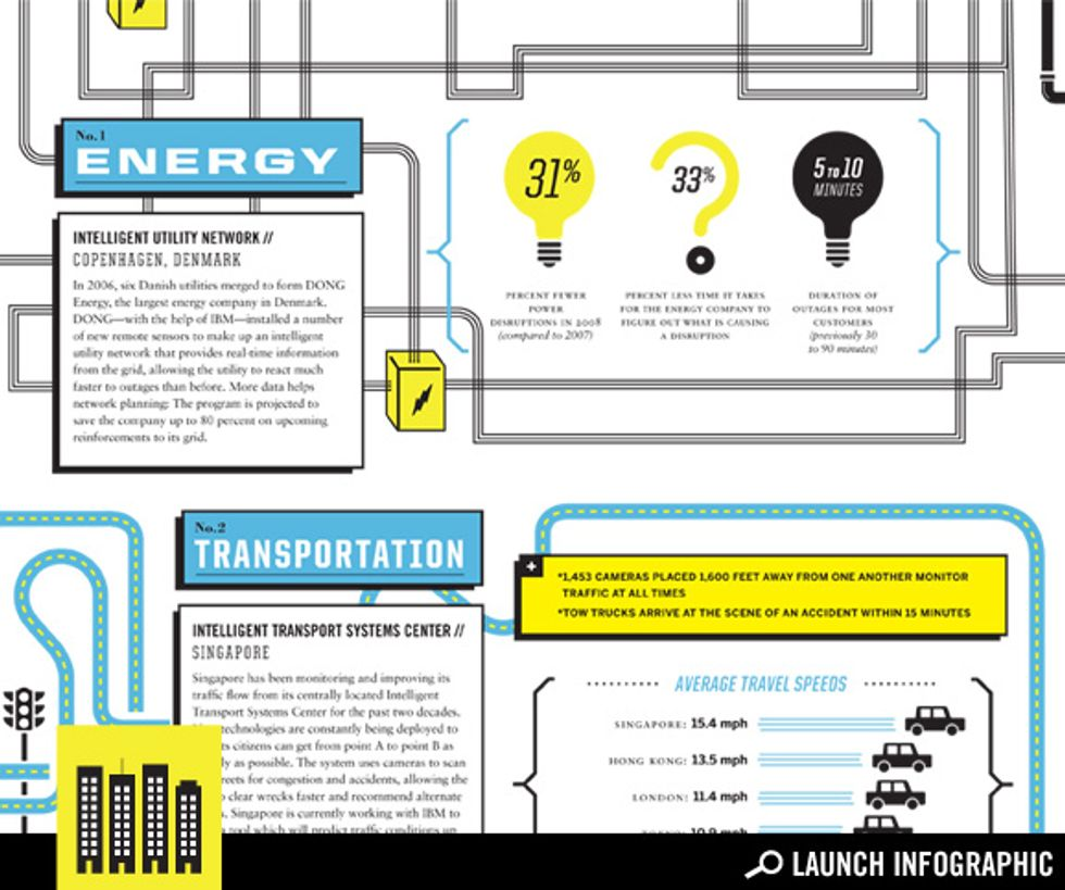 Rethinking Cities: Energy and Traffic